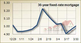 Mortgage rates for March 30, 2011