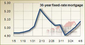 Mortgage rates for April 6, 2011