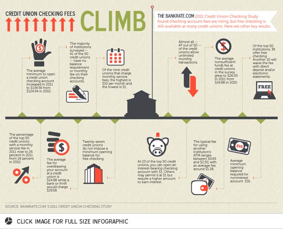 Bankrate's Credit Union Checking Fees Climb Infographic