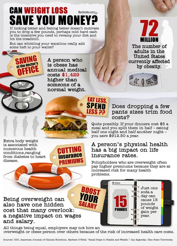 Can Weight Loss Save You Money {Infographic}