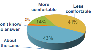 41 percent less comfortable with savings