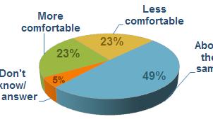 23 percent feel more, less comfy with debt