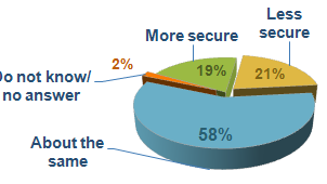 Financial Security Index survey chart