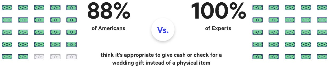 Graph showing that 88% of Americans versus 100% of Experts think that it is appropriate to give cash as a wedding                  gift instead of a physical item.