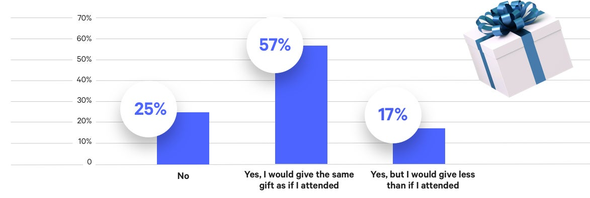 Chart showing the percentage of Americans saying they would give a gift if they chose not to attend a wedding.