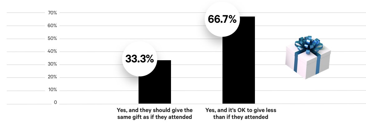 Chart showing the percentage of Experts saying they would give a gift if they chose not to attend a wedding.