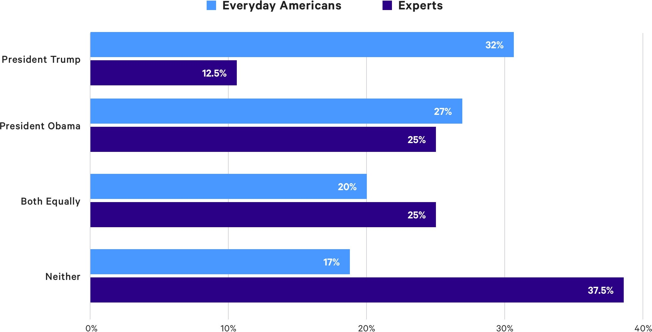 chart of americans outlook of finances
